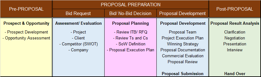 Proposal Work Process The Project Definition